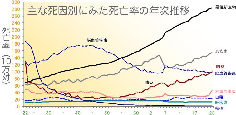 死亡率年次推移
