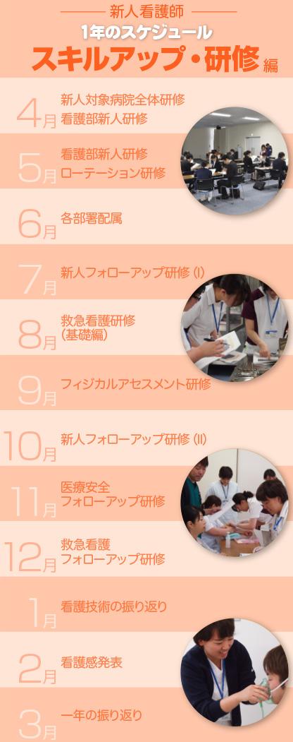 渡辺病院新人看護師1年のスケジュールスキルアップ・研修編